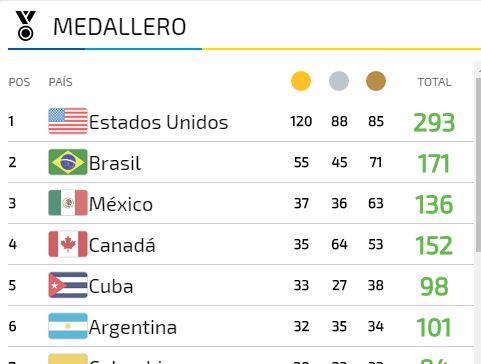 medallero panamericanos lima 2019